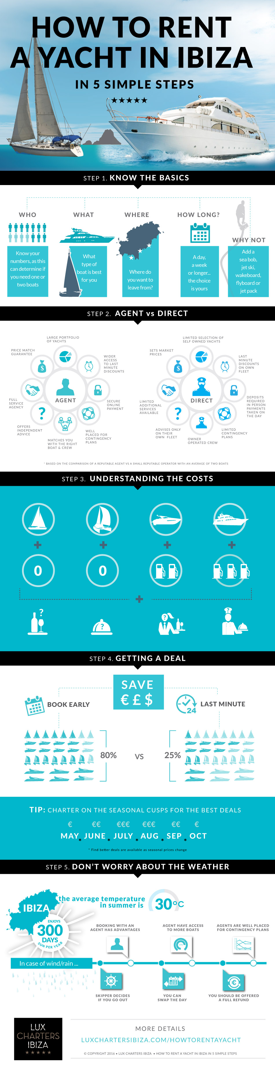 Infographic about how to rent a boat in Ibiza